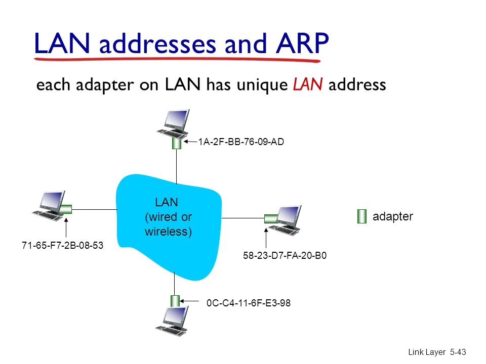 Link Layer 5-43 LAN addresses and ARP each adapter on LAN has unique LAN address adapter 1A-2F-BB-76-09-AD 58-23-D7-FA-20-B0 0C-C4-11-6F-E3-98 71-65-F