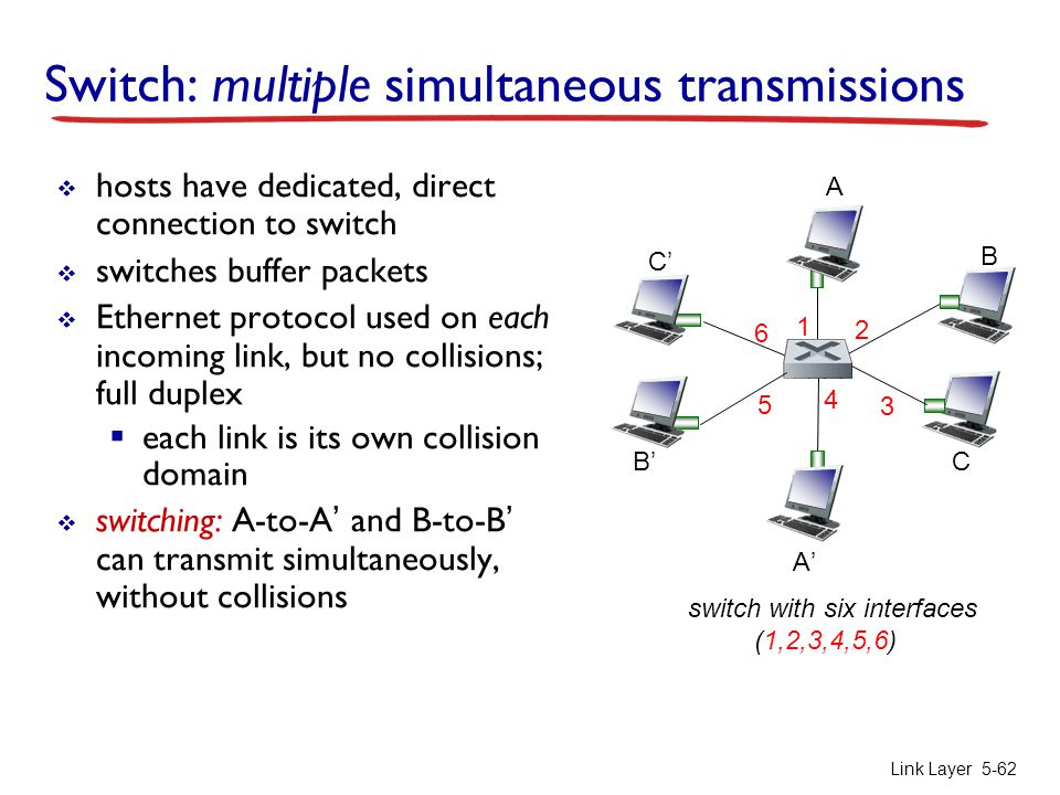 Link Layer 5-62 Switch: multiple simultaneous transmissions  hosts have dedicated, direct connection to switch  switches buffer packets  Ethernet p