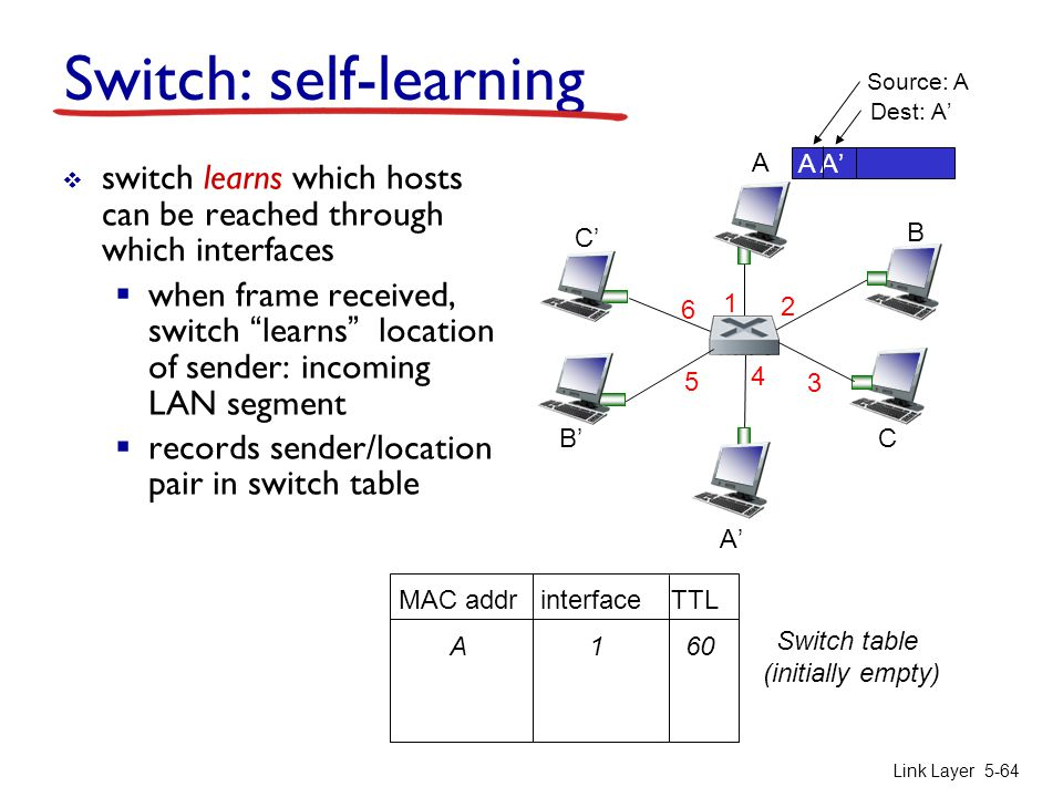 A A'A' B B'B'C C'C' 1 2 3 4 5 6 Link Layer 5-64 Switch: self-learning  switch learns which hosts can be reached through which interfaces  when frame