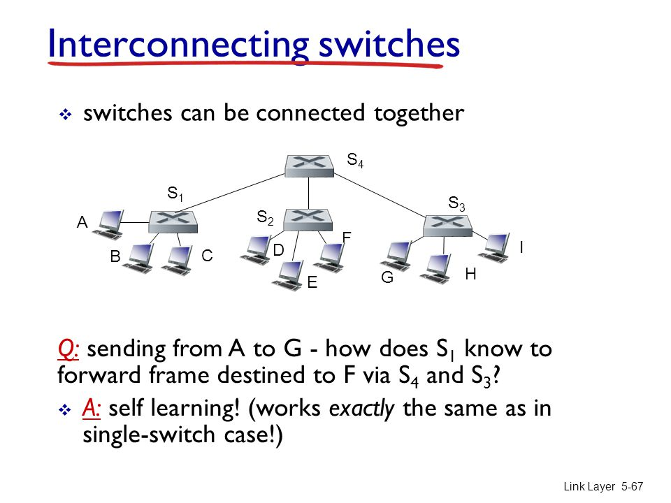 Link Layer 5-67 Interconnecting switches  switches can be connected together Q: sending from A to G - how does S 1 know to forward frame destined to