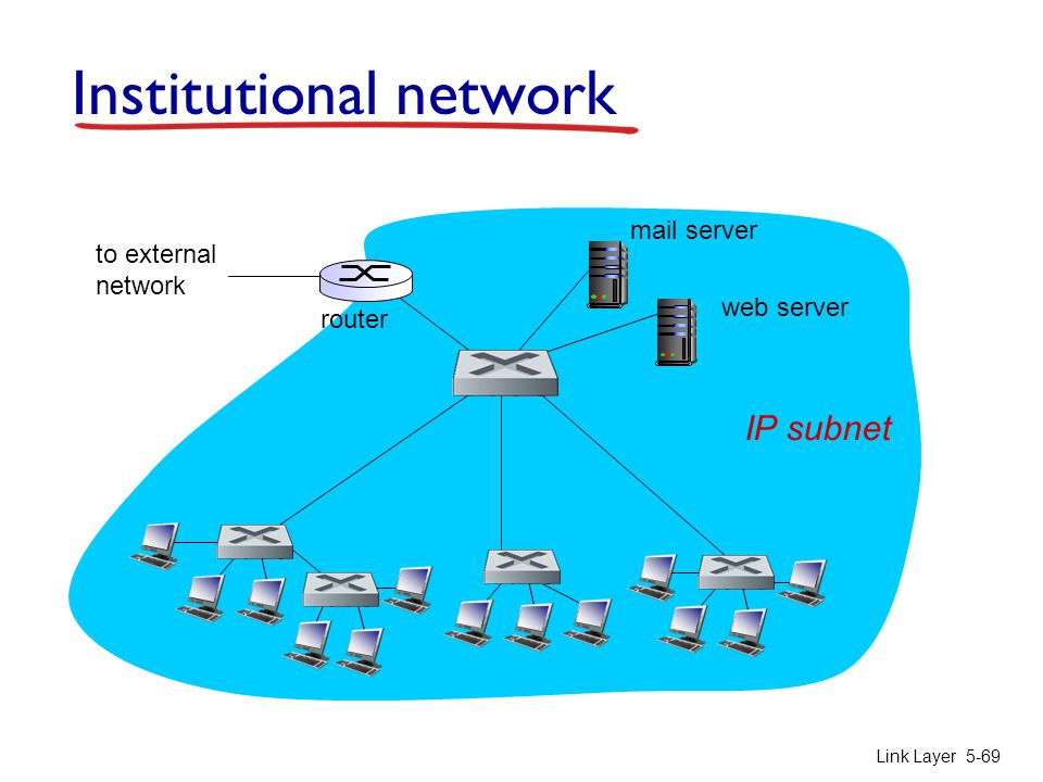 Link Layer 5-69 Institutional network to external network router IP subnet mail server web server