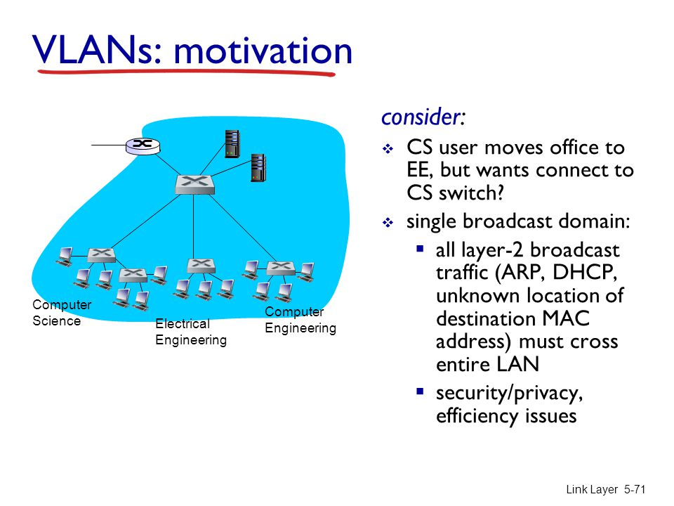 Link Layer 5-71 VLANs: motivation consider:  CS user moves office to EE, but wants connect to CS switch?  single broadcast domain:  all layer-2 bro