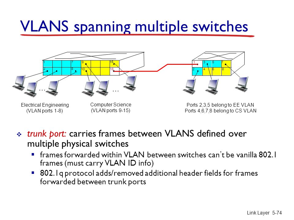 Link Layer 5-74 VLANS spanning multiple switches  trunk port: carries frames between VLANS defined over multiple physical switches  frames forwarded