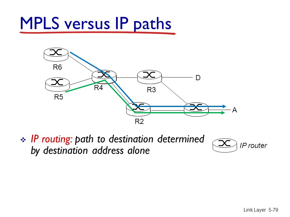Link Layer 5-79 R2 D R3 R5 A R6 MPLS versus IP paths IP router  IP routing: path to destination determined by destination address alone R4