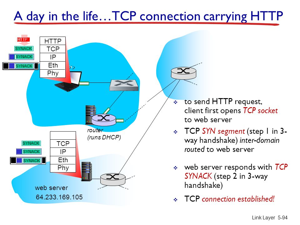 router (runs DHCP) Link Layer 5-94 A day in the life…TCP connection carrying HTTP HTTP TCP IP Eth Phy HTTP  to send HTTP request, client first opens