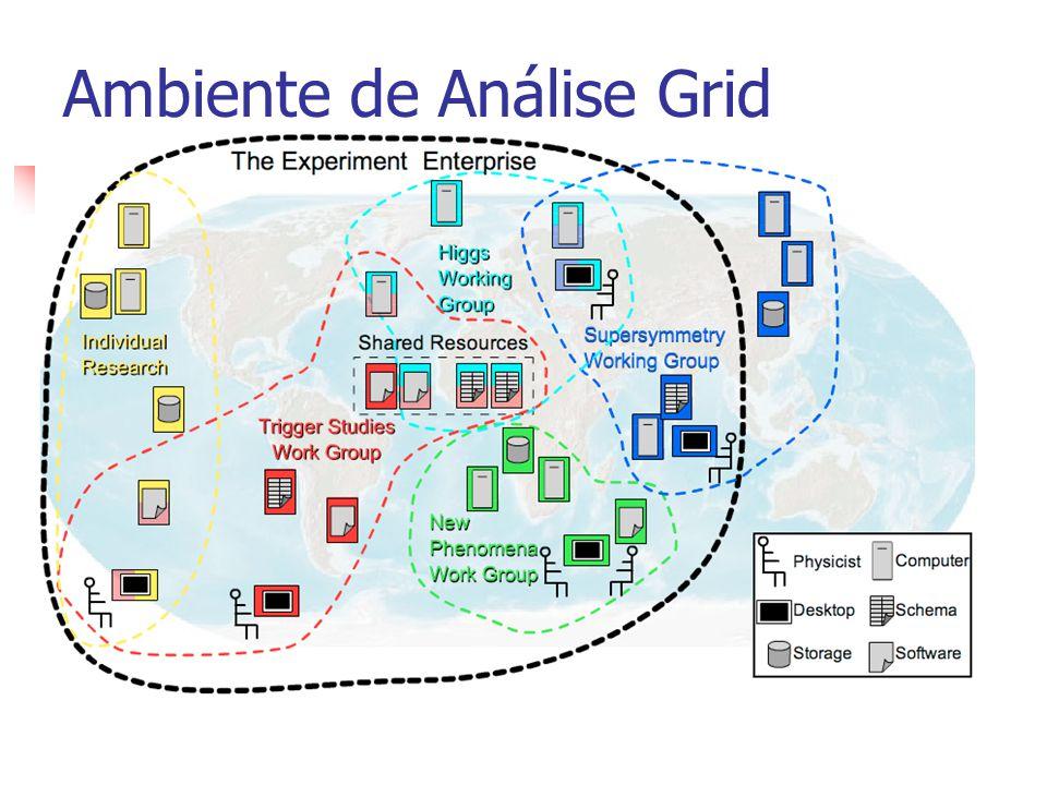 Ambiente de Análise Grid