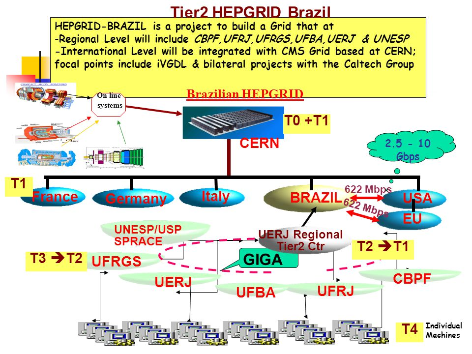 HEPGRID-BRAZIL is a project to build a Grid that at -Regional Level will include CBPF,UFRJ,UFRGS,UFBA,UERJ & UNESP -International Level will be integrated with CMS Grid based at CERN; focal points include iVGDL & bilateral projects with the Caltech Group Tier2 HEPGRID Brazil France Italy USA Germany BRAZIL 622 Mbps UFRGS UERJ UFRJ T1 Individual Machines On line systems Brazilian HEPGRID CBPF UNESP/USP SPRACE GIGA CERN 2.5 - 10 Gbps UFBA UERJ Regional Tier2 Ctr T4 T0 +T1 T2  T1 T3  T2 EU 622 Mbps