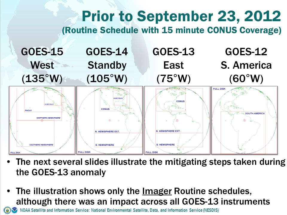 GOES-13 East (75°W) GOES-14 Standby (105°W) GOES-15 West (135°W) GOES-12 S.
