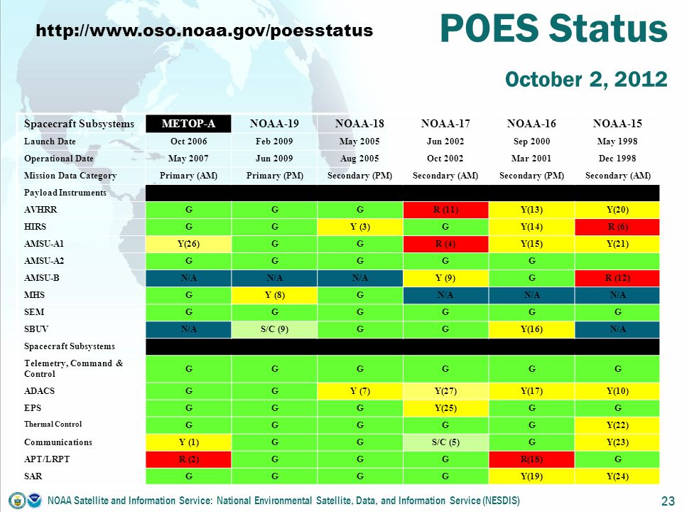 POES Status October 2, 2012 NOAA Satellite and Information Service: National Environmental Satellite, Data, and Information Service (NESDIS) 23 Spacecraft SubsystemsMETOP-ANOAA-19NOAA-18NOAA-17NOAA-16NOAA-15 Launch Date Oct 2006Feb 2009May 2005Jun 2002Sep 2000May 1998 Operational Date May 2007Jun 2009Aug 2005Oct 2002Mar 2001Dec 1998 Mission Data Category Primary (AM)Primary (PM)Secondary (PM)Secondary (AM)Secondary (PM)Secondary (AM) Payload Instruments AVHRR GGGR (11)Y(13)Y(20) HIRS GGY (3)GY(14)R (6) AMSU-A1 Y(26)GGR (4)Y(15)Y(21) AMSU-A2 GGGGG AMSU-B N/A Y (9)GR (12) MHS GY (8)GN/A SEM GGGGGG SBUV N/AS/C (9)GGY(16)N/A Spacecraft Subsystems Telemetry, Command & Control GGGGGG ADACS GGY (7)Y(27)Y(17)Y(10) EPS GGGY(25)GG Thermal Control GGGGGY(22) Communications Y (1)GGS/C (5)GY(23) APT/LRPT R (2)GGGR(18)G SAR GGGGY(19)Y(24) http://www.oso.noaa.gov/poesstatus