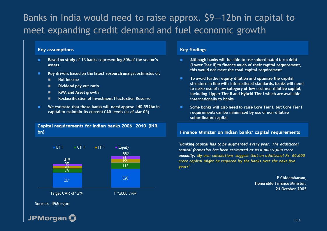 I B AI B A Banks in India would need to raise approx. $9—12bn in capital to meet expanding credit demand and fuel economic growth Source: JPMorgan Cap