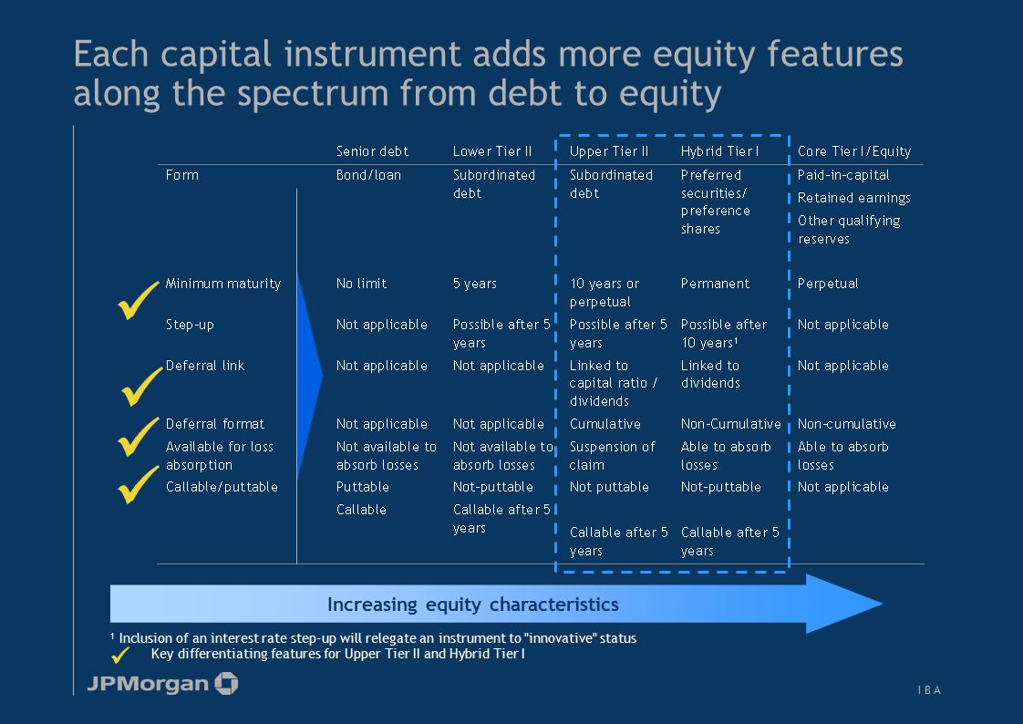 I B AI B A Each capital instrument adds more equity features along the spectrum from debt to equity ¹ Inclusion of an interest rate step-up will releg