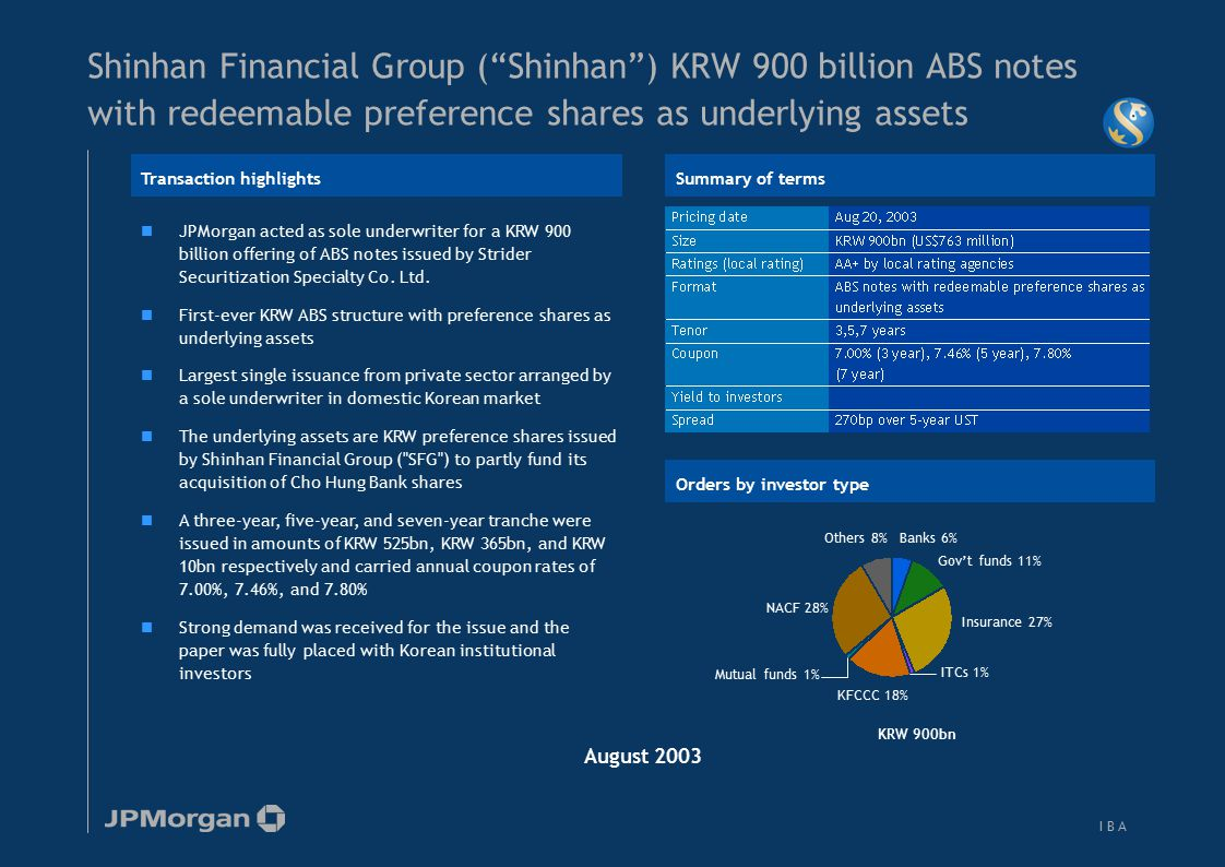 I B AI B A JPMorgan acted as sole underwriter for a KRW 900 billion offering of ABS notes issued by Strider Securitization Specialty Co. Ltd. First-ev