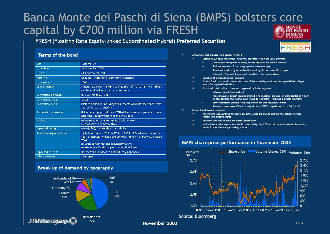 I B AI B A Banca Monte dei Paschi di Siena (BMPS) bolsters core capital by €700 million via FRESH Source: JPMorgan Break up of demand by geography UK