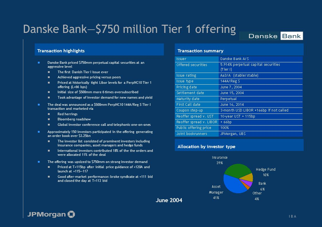 I B AI B A Danske Bank—$750 million Tier 1 offering Danske Bank priced $750mm perpetual capital securities at an aggressive level The first Danish Tie