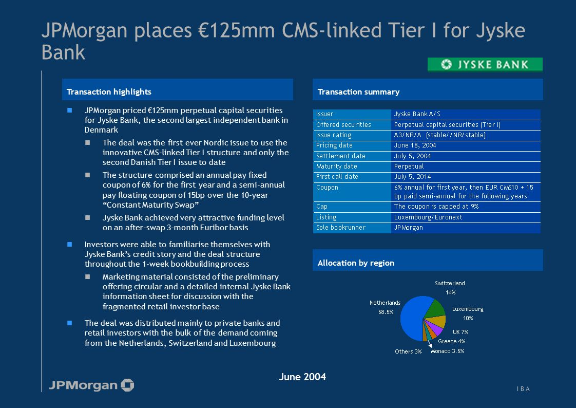 I B AI B A JPMorgan places €125mm CMS-linked Tier I for Jyske Bank JPMorgan priced €125mm perpetual capital securities for Jyske Bank, the second larg