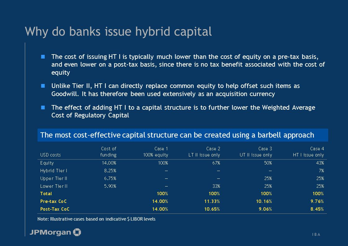 I B AI B A Why do banks issue hybrid capital The most cost-effective capital structure can be created using a barbell approach Note: Illustrative case