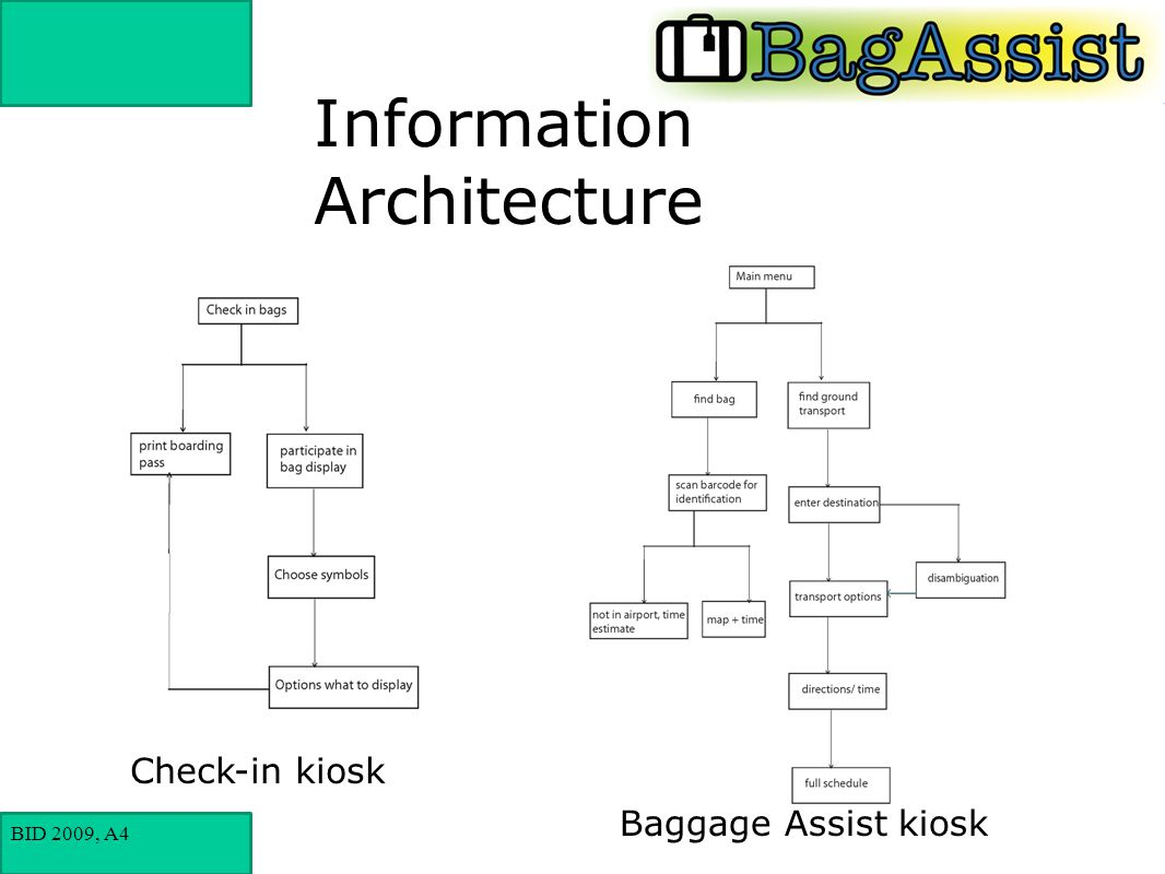 BID 2009, A4 Information Architecture Check-in kiosk Baggage Assist kiosk