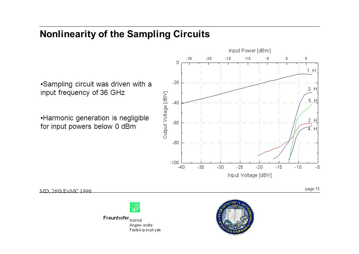 page 13 MD, 26th EuMC 1996 Nonlinearity of the Sampling Circuits Sampling circuit was driven with a input frequency of 36 GHz Harmonic generation is negligible for input powers below 0 dBm
