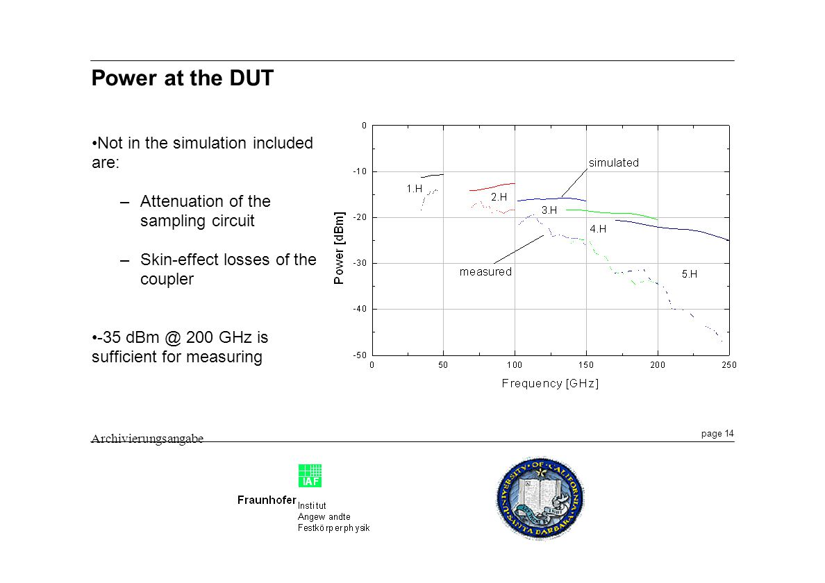 page 14 Archivierungsangabe Power at the DUT Not in the simulation included are: –Attenuation of the sampling circuit –Skin-effect losses of the coupler -35 dBm @ 200 GHz is sufficient for measuring
