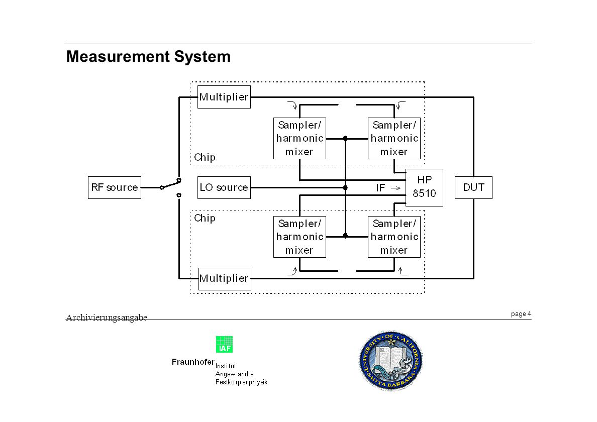 page 4 Archivierungsangabe Measurement System