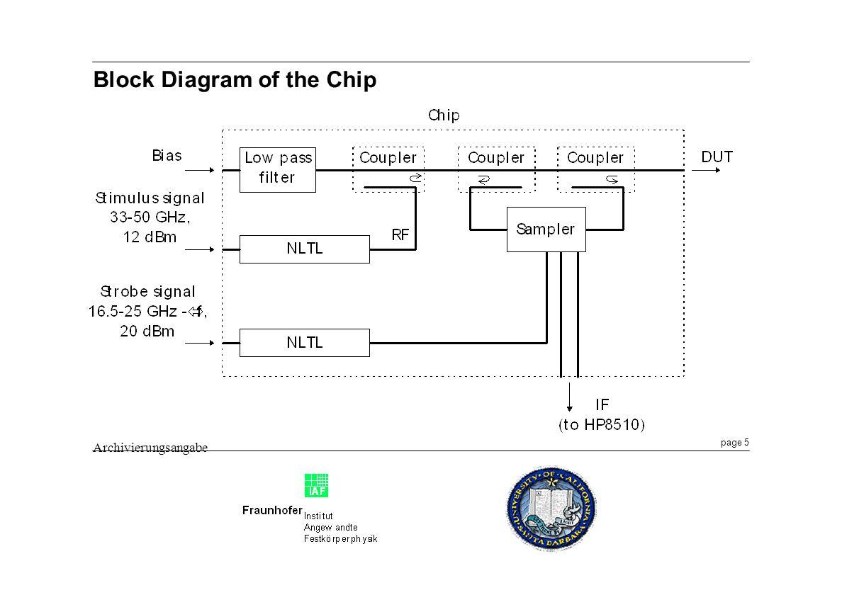 page 5 Archivierungsangabe Block Diagram of the Chip