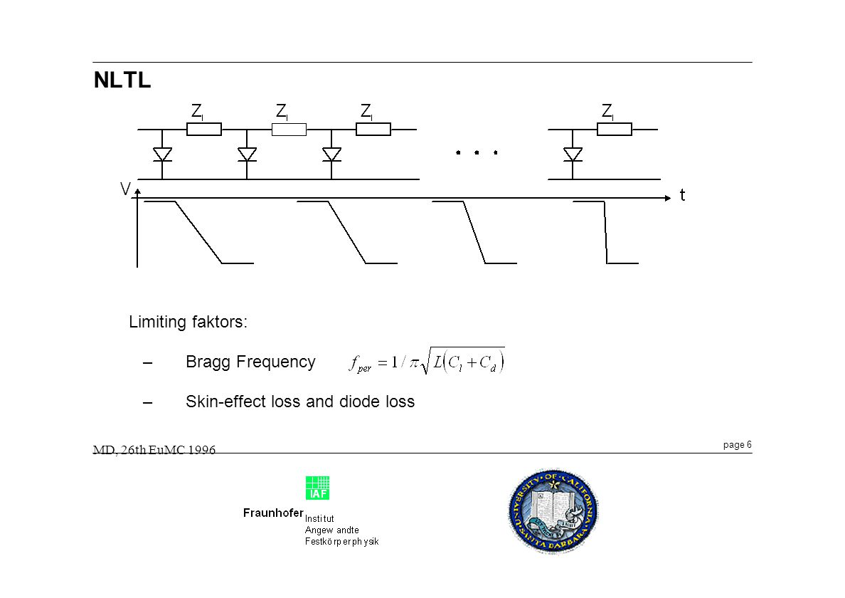 page 6 MD, 26th EuMC 1996 NLTL Limiting faktors: –Bragg Frequency –Skin-effect loss and diode loss