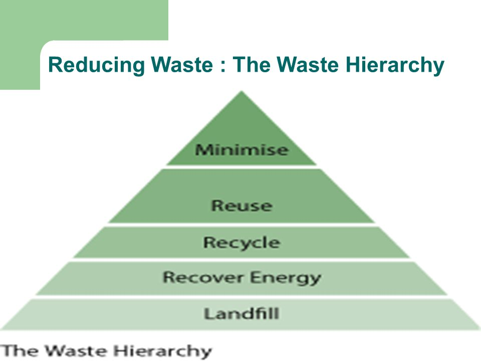Reducing Waste : The Waste Hierarchy