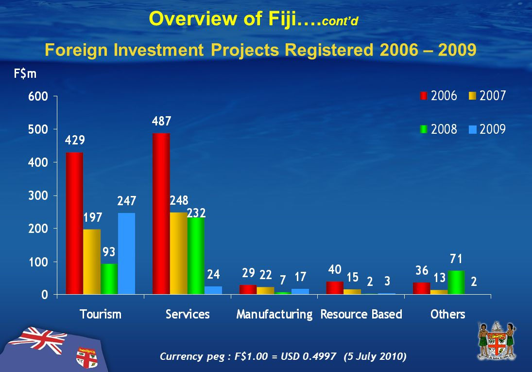 Foreign Investment Projects Registered 2006 – 2009 Currency peg : F$1.00 = USD 0.4997 (5 July 2010) Overview of Fiji….