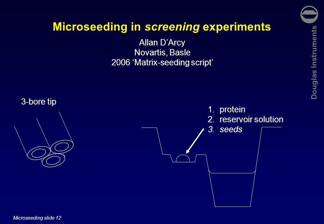 Douglas Instruments Microseeding slide 12 Microseeding in screening experiments Allan D'Arcy Novartis, Basle 2006 'Matrix-seeding script' 1.protein 2.reservoir solution 3.seeds 3-bore tip