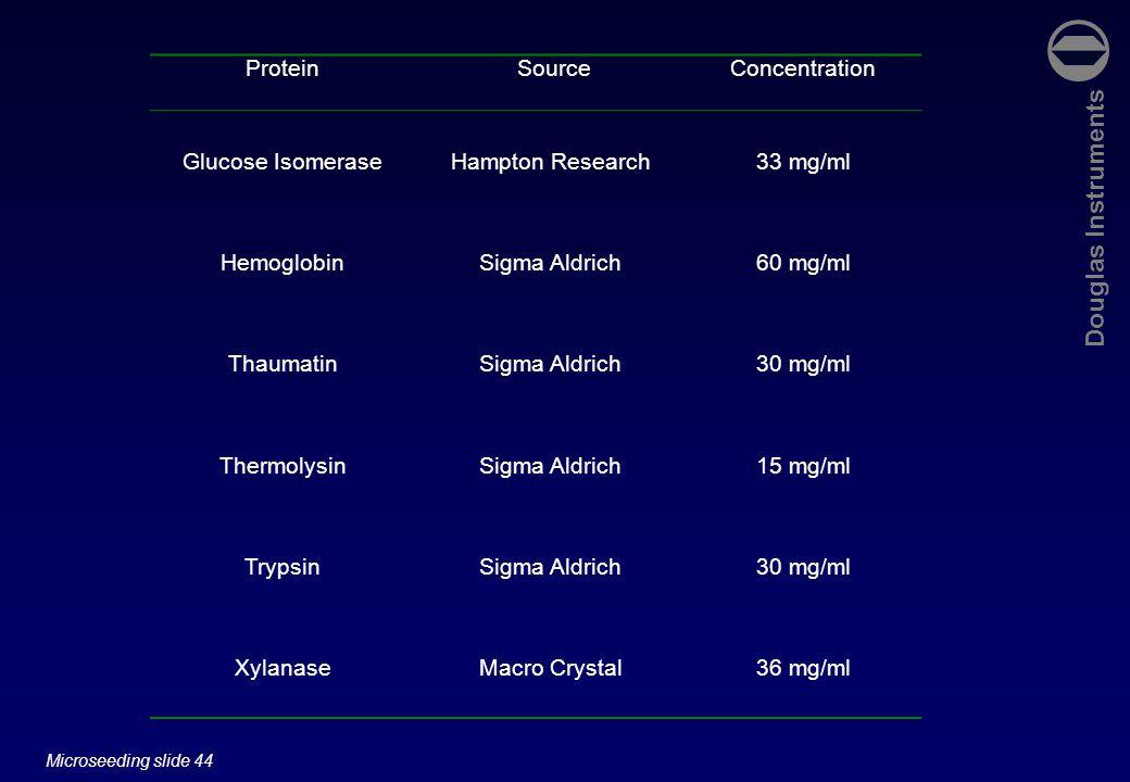 Douglas Instruments Microseeding slide 44 Protein SourceConcentration Glucose IsomeraseHampton Research33 mg/ml HemoglobinSigma Aldrich60 mg/ml ThaumatinSigma Aldrich30 mg/ml ThermolysinSigma Aldrich15 mg/ml TrypsinSigma Aldrich30 mg/ml XylanaseMacro Crystal36 mg/ml