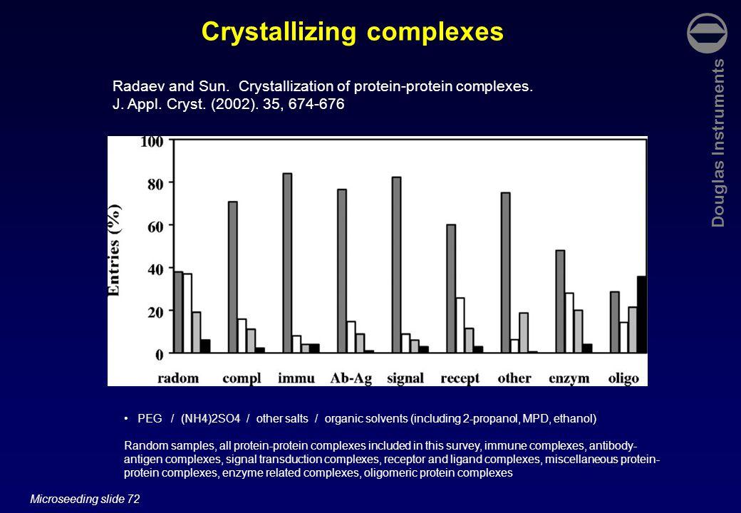 Douglas Instruments Microseeding slide 72 Crystallizing complexes Radaev and Sun.