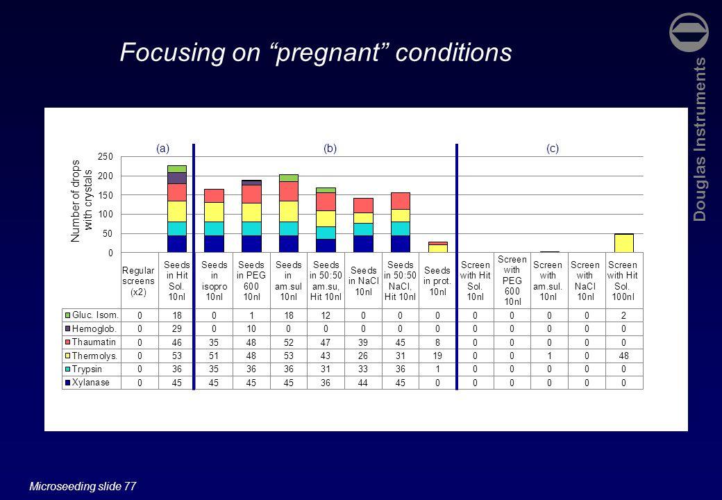 Douglas Instruments Microseeding slide 77 (a)(b)(c) Focusing on pregnant conditions