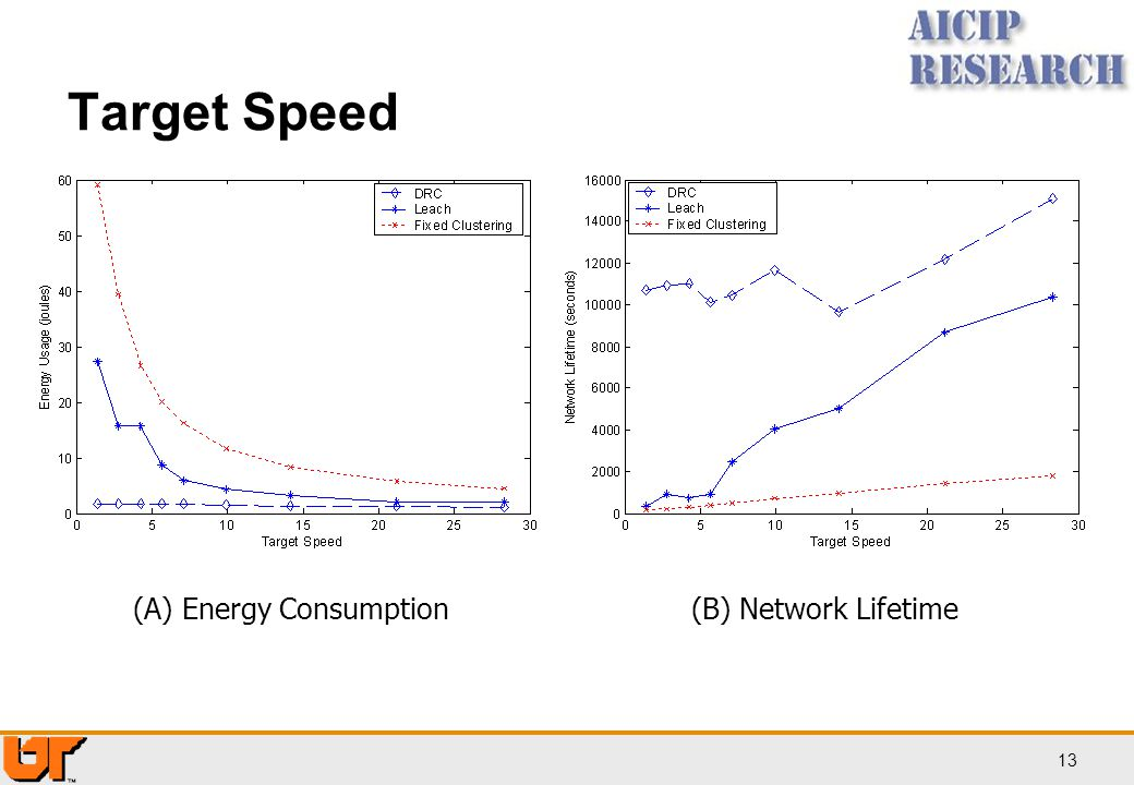 13 Target Speed (A) Energy Consumption(B) Network Lifetime