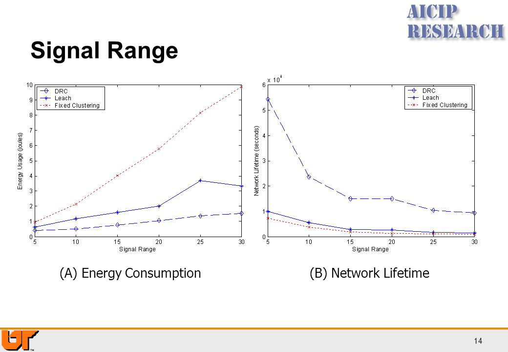 14 Signal Range (A) Energy Consumption(B) Network Lifetime
