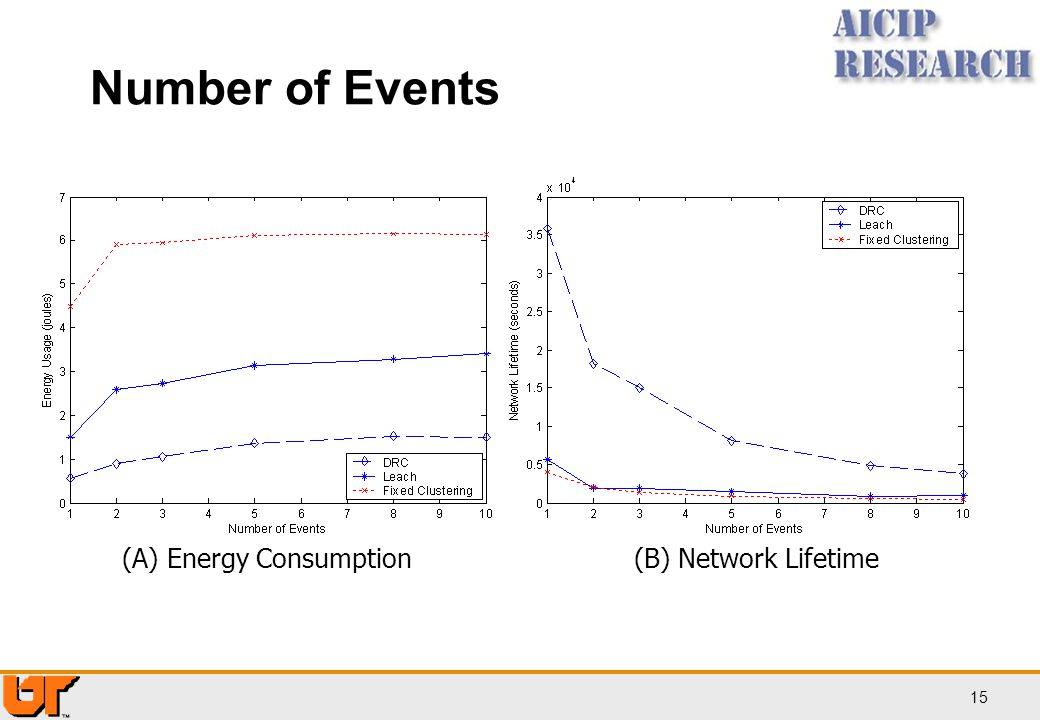 15 Number of Events (A) Energy Consumption(B) Network Lifetime