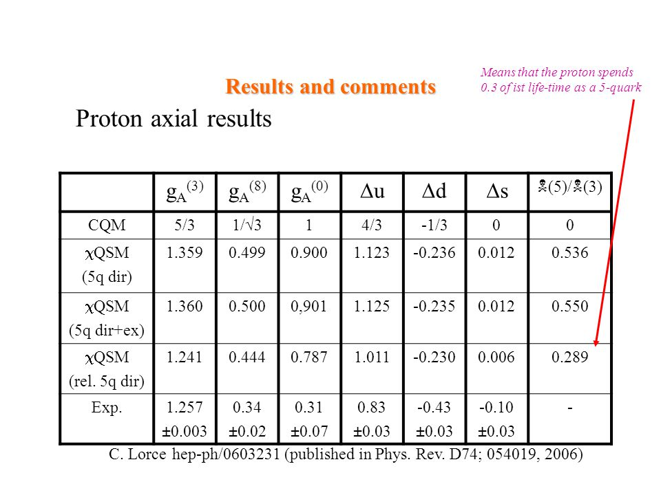 C. Lorce hep-ph/0603231 (published in Phys. Rev. D74; 054019, 2006) Results and comments g A (3) g A (8) g A (0) uu dd ss N (5)/ N (3) CQM5/31/√