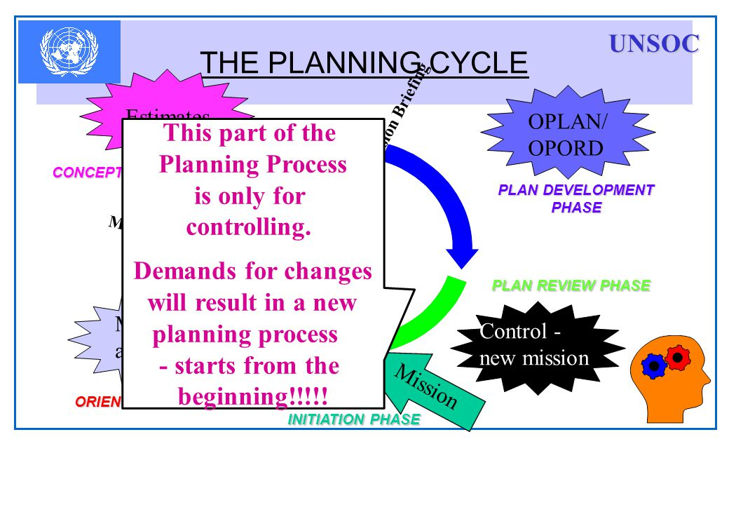 THE PLANNING CYCLE Mission OPLAN/ OPORD Control - new mission Estimates Mission analysis COA Decision Briefing Mission Analysis Briefing ORIENTATION P