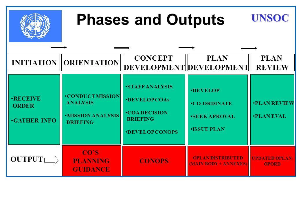 Development of FWF COA´s Identify the players.