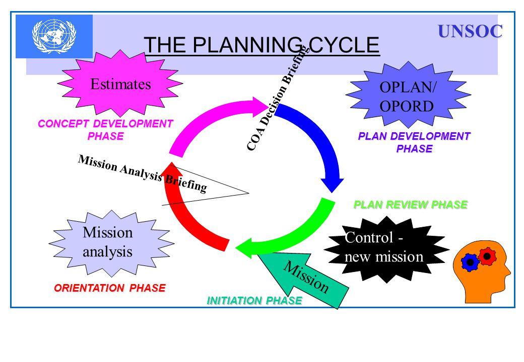 TERRAIN Considerations : Area of Operation/Area of Interest.
