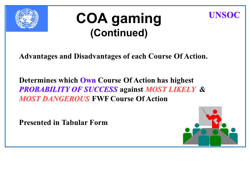 COA gaming advantagesdisadvantagesIdentify advantages and disadvantages of single Own COAs. Use method that permits an analysis in time & space: Delib
