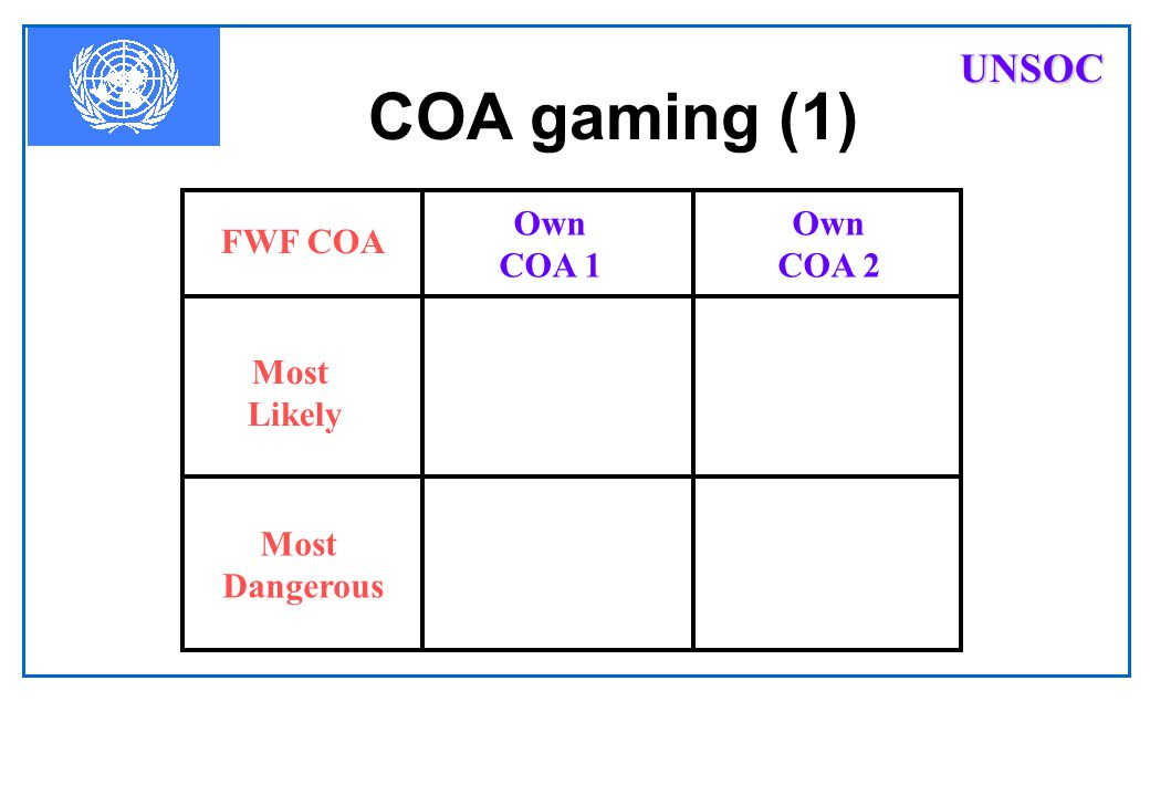 COA gaming (Continued) Advantages and Disadvantages of each Course Of Action. Own PROBABILITY OF SUCCESSMOST LIKELY MOST DANGEROUS Determines which Ow