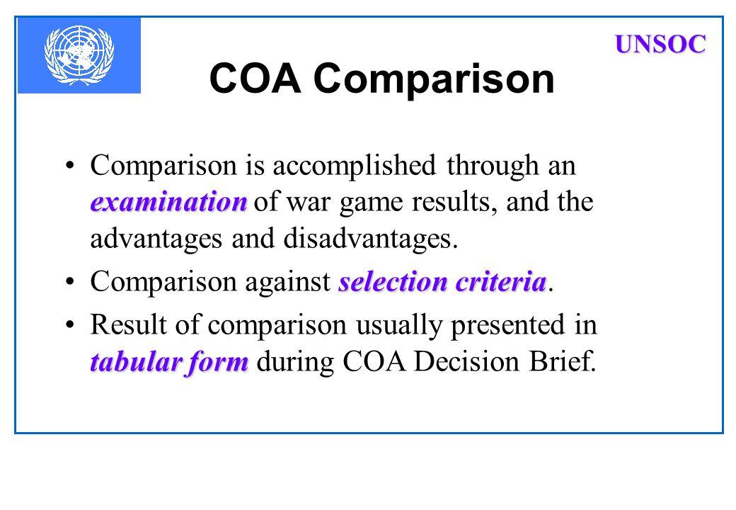 COA gaming (1) FWF COA Most Likely Most Dangerous Own COA 1 Own COA 2 UNSOC