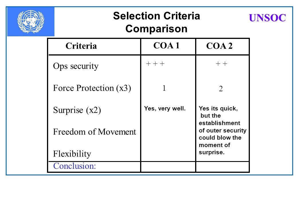 COA Comparison Selection Criteria COA´s must be compared against Selection Criteria: For example: Secrecy Force Protection Surprise Speed Flexibility