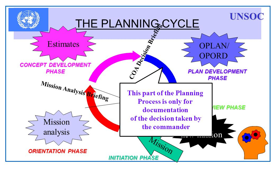 THE PLANNING CYCLE Mission OPLAN/ OPORD Control - new mission Estimates Mission analysis COA Decision Briefing Mission Analysis Briefing ORIENTATION PHASE CONCEPT DEVELOPMENT PHASE PLAN DEVELOPMENT PHASE PLAN REVIEW PHASE INITIATION PHASE This part of the Planning Process is only for documentation of the decision taken by the commander UNSOC