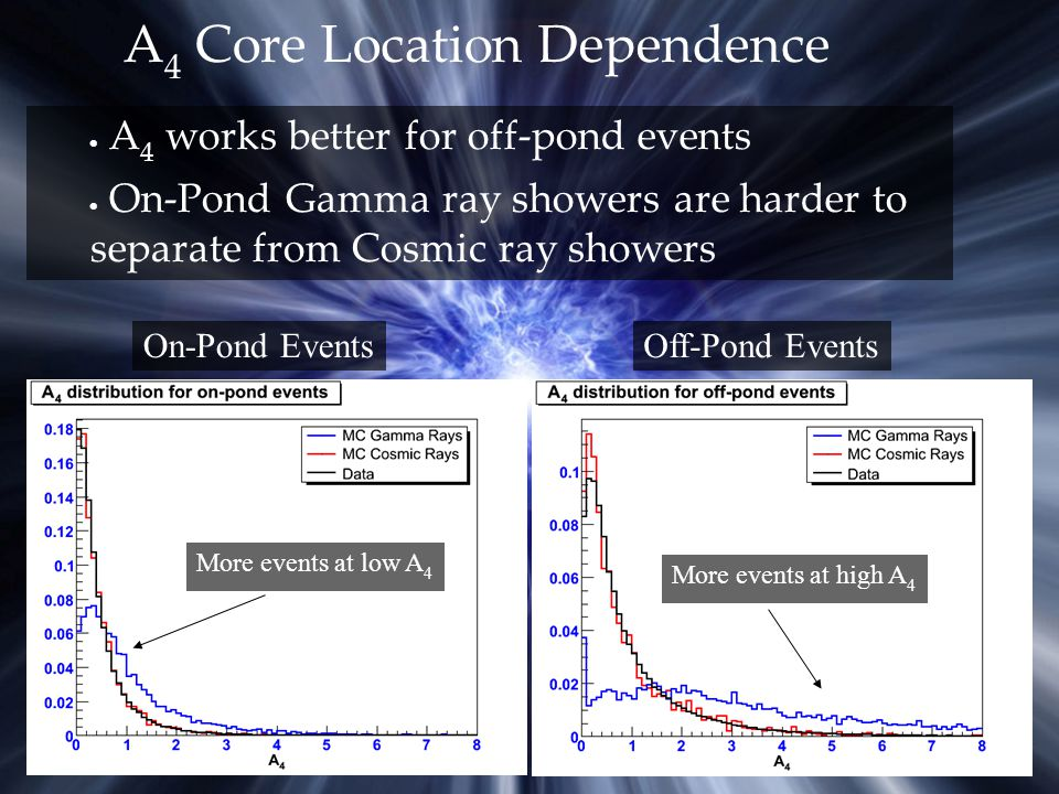 A 4 Core Location Dependence  A 4 works better for off-pond events  On-Pond Gamma ray showers are harder to separate from Cosmic ray showers On-Pond EventsOff-Pond Events More events at low A 4 More events at high A 4