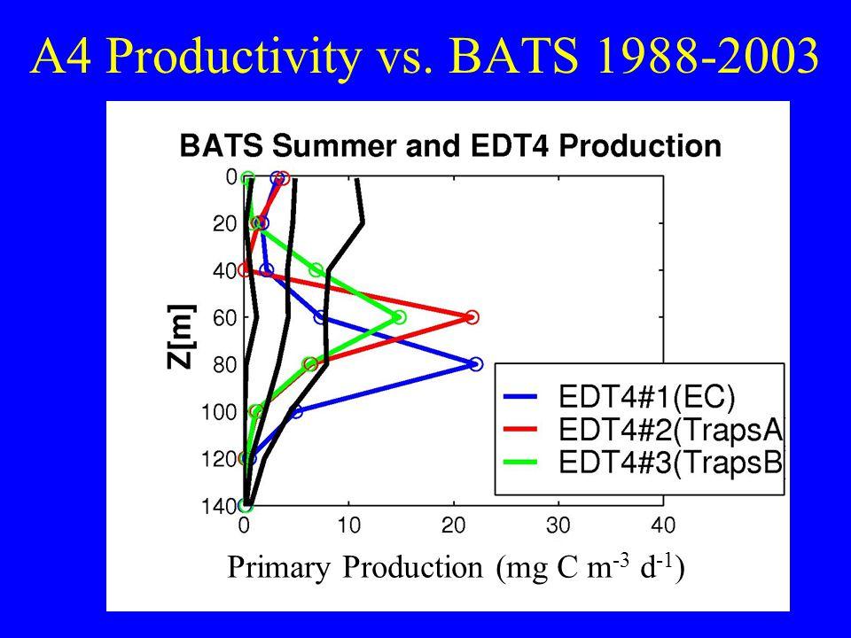 A4 Productivity vs. BATS 1988-2003 Primary Production (mg C m -3 d -1 )