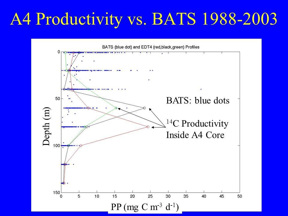 A4 Productivity vs. BATS 1988-2003 BATS: blue dots 14 C Productivity Inside A4 Core PP (mg C m -3 d -1 ) Depth (m)