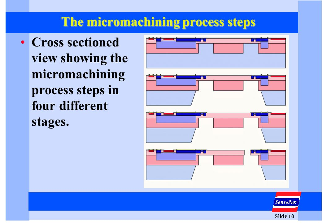 Slide 10 The micromachining process steps Cross sectioned view showing the micromachining process steps in four different stages.