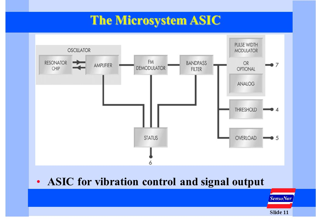 Slide 11 The Microsystem ASIC ASIC for vibration control and signal output