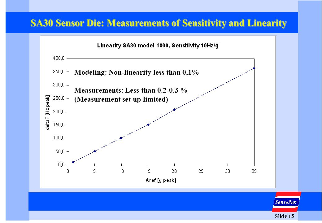 Slide 15 SA30 Sensor Die: Measurements of Sensitivity and Linearity Modeling: Non-linearity less than 0,1% Measurements: Less than 0.2-0.3 % (Measurem